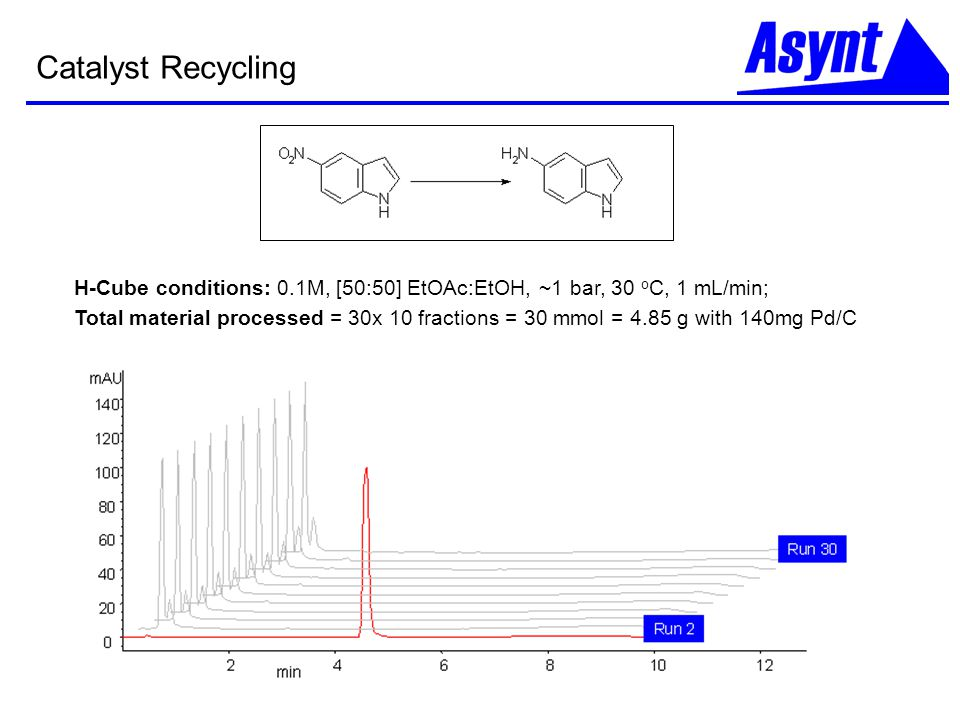 Catalyst Recycling H-Cube conditions: 0.1M, [50:50] EtOAc:EtOH, ~1 bar, 30 oC, 1 mL/min;